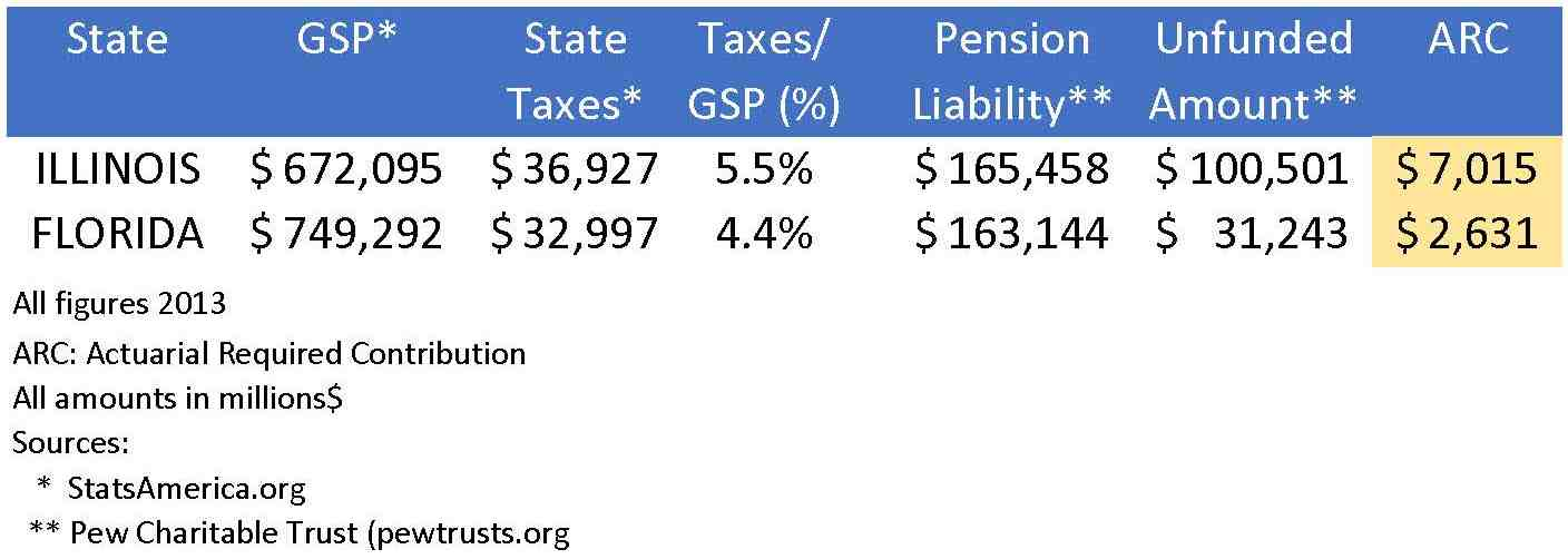 Illinois vs. Florida: Pension Funding Chart (Illinoyances)