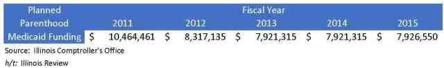 PP Medicaid Funding