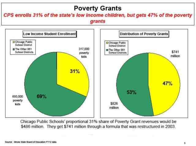 Poverty Grant