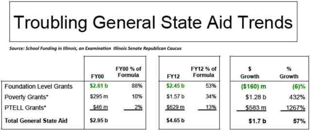 State Aid Trends